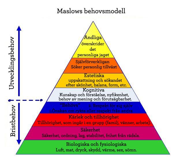 Maslows behovspyramid